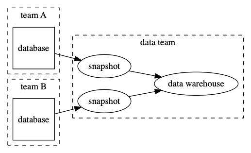 The database schema lifecycle is coupled to the data warehouse