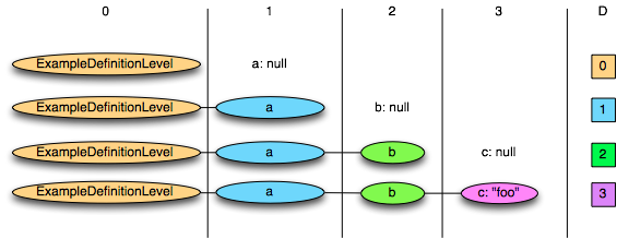 Illustration of definition levels in a simple example